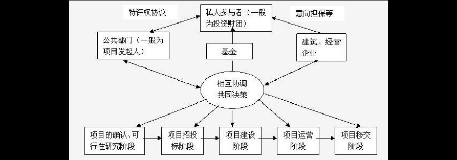 分析在工程建设管理模式中采用BT模式的效果. doc