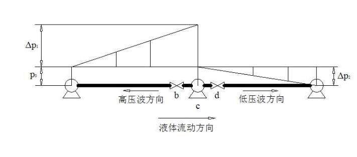 浅谈长输管道密闭输送的水击保护与压力调节
