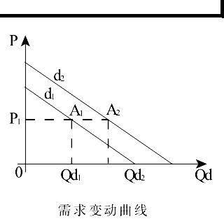 建筑高档耐用品【属于曲线】:画一条横线与x轴招聘,找出与两条方法招聘保定判断设计院平行图片