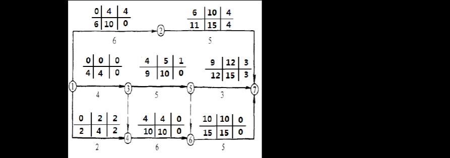建设工程项目管理 精讲通关(15)双代号网络进度计划六时参数计算图片