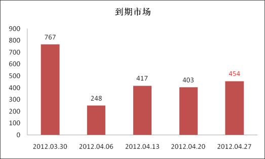 银行理财产品市场报告(2012年15期)