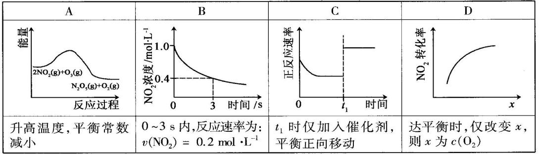 高中教育理化生速率分类化学试题高考汇编化学反应全国与化学平衡答高中生?谈恋爱怎么办图片