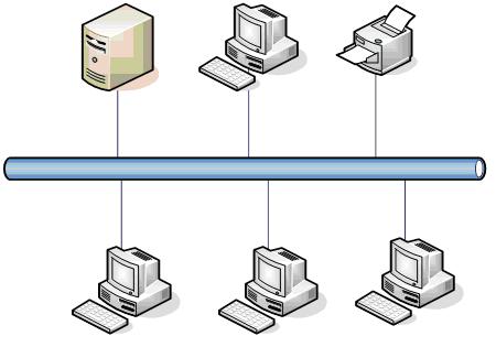 实验1:用visio绘制网络结构图图片