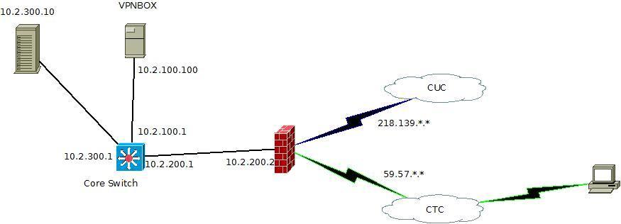 利用webmin架设openvpn服务器