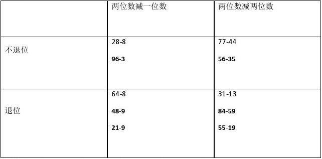 小学数学冀教版《一年级下》《五 100以内的加法和减法(一)》精选课后作业【8】(含答案考点及解析)