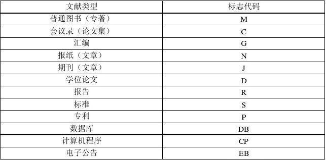 文献类型和电子文献载体标志代码