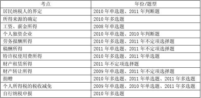 2012经济法基础第四章  个人所得税法律制度