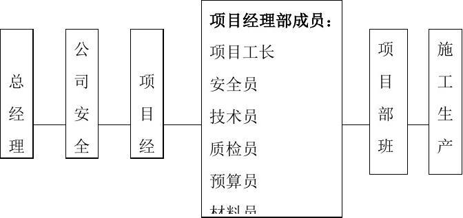 施工组织设计中的安全措施