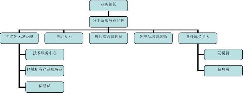 房地产总经理职责_家电售后服务体系组织架构图_word文档在线阅读与下载_文档网
