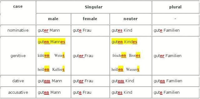 德语形容词词尾变化