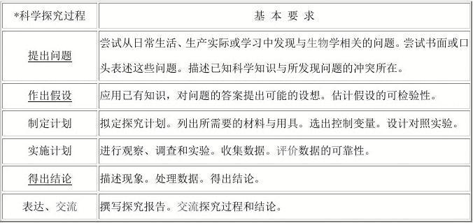 杭州文档初中总结重要知识点中考_word初中在有吗雅礼中学生物图片