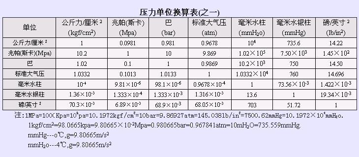牛的单位换算_压力单位Pa和N之间怎么换算?