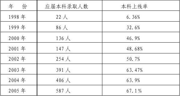 潍坊情况教育发展高中考察作文_word高中v情况文档报告游戏图片