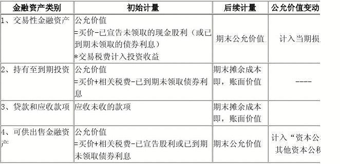 9.1 金融资产的分类【应试精华会计网校】