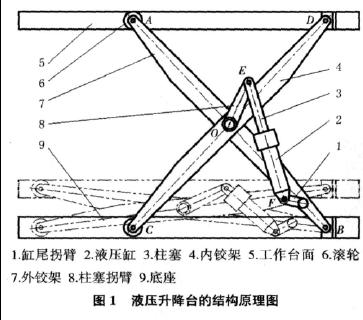 剪式液压升降台相关参数的确定图片