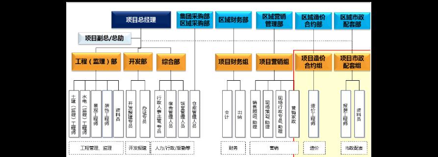 碧桂园岗位级别体系表