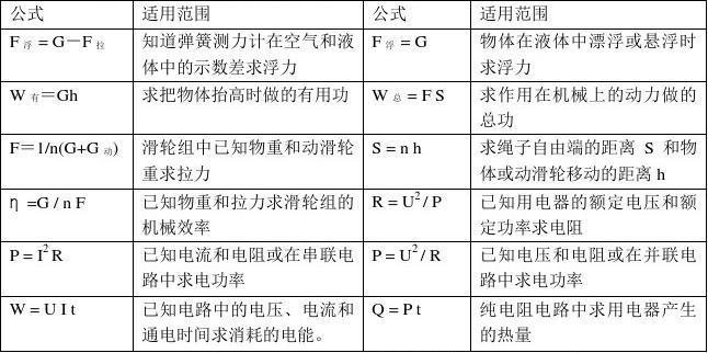 物理基本公式及易错知识点整理深圳v物理初中部图片