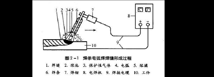 焊条电弧焊的工作原理【详解】