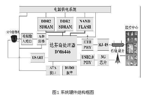 移动视频监控系统_基于3g网络的移动视频监控系统解决方案