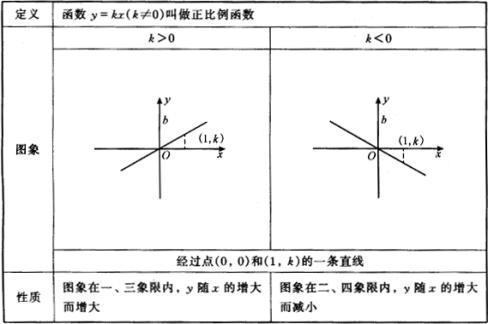 文檔網 所有分類 初中教育 數學 初二數學期末一次函數復習知識點總結圖片