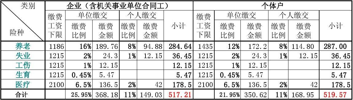 标准金额_2011年1月起市区缴纳社保费最低标准表