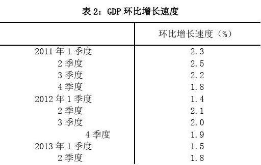 2013年GDP(国内生产总值)初步核算情况