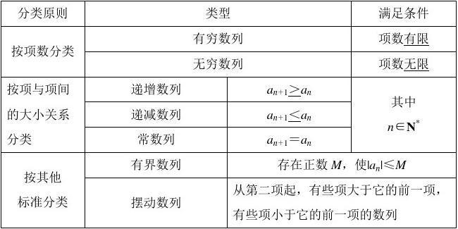 高三 复习 数列 (含数学归纳法+证明) (7份)教案+习题+经典例题+答案