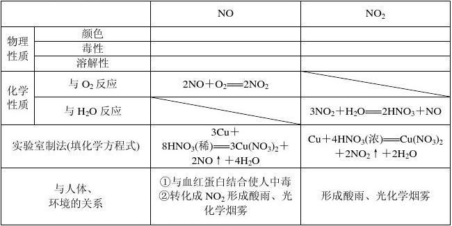 2014届一轮复习化学word版导学案 第四章 学案22 氮的氧化物和硝酸