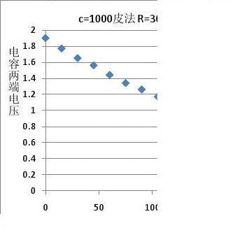 RC电路的研究实验报告数据