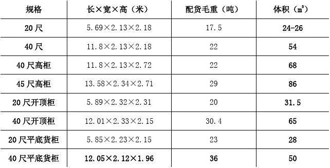 国际通用集装箱货柜标准规格尺寸