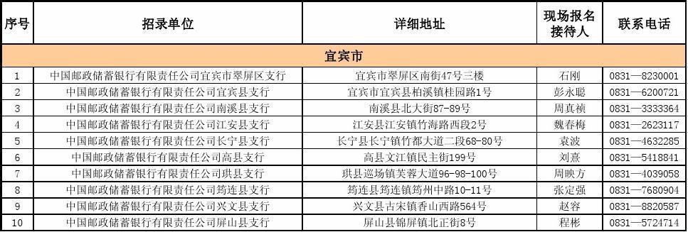 中国邮政储蓄银行四川省分行定向招聘大学生村干部情况