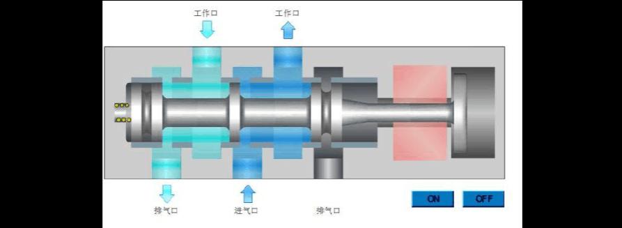 电磁阀工作原理-气  a 单电控原理图 单电磁阀是通过控制电磁线圈的电图片