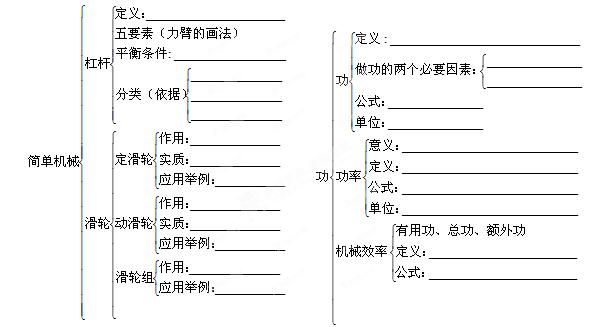 江苏省姜堰市大伦中学九年级物理《第12章 简单机械与功》复习学案