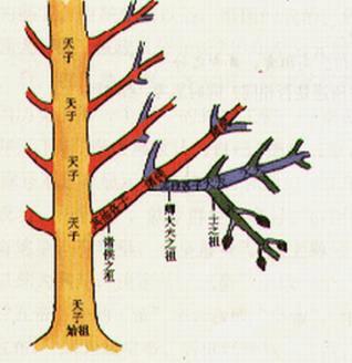 专题一   中国古代的政治制度2
