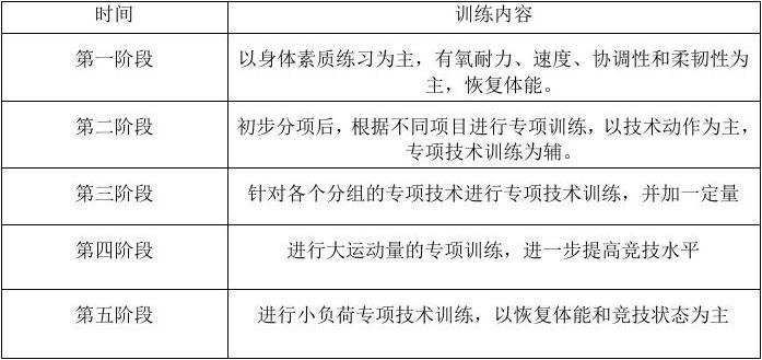 备战田径运动会短期训练计划
