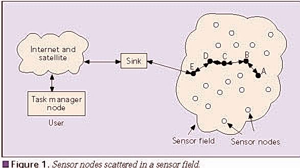 无线传感网络期末考整理(原创)