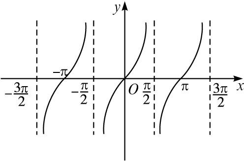 高中數學第一章三角函數.4三角函數的圖象與性