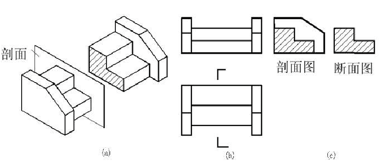 斷面圖與剖面圖的區別