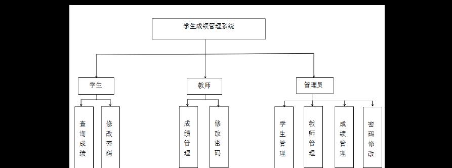 学生成绩管理系统概要设计说明书图片