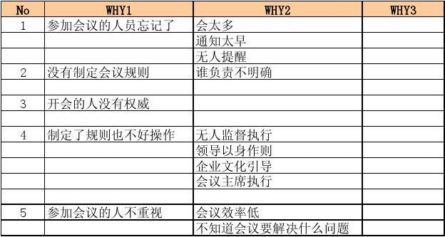 WHY-WHY分析法