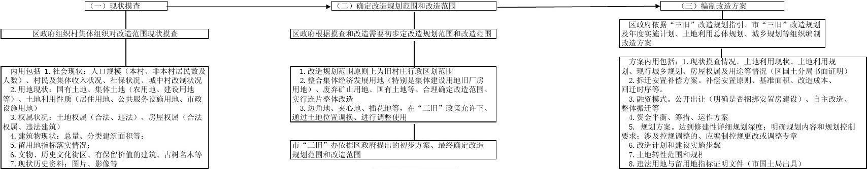 广州市城中村改造流程图