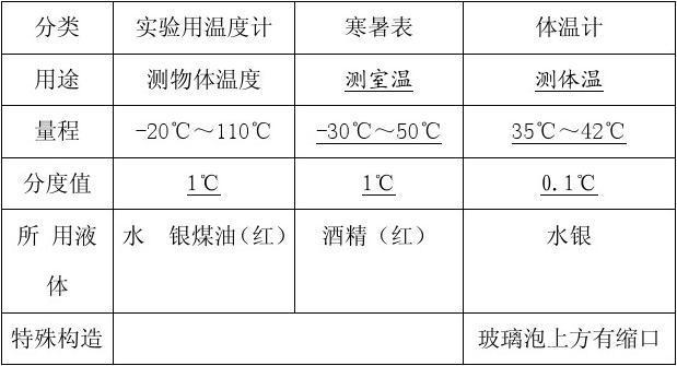 ② 常用单位是摄氏度(℃) 规定:在一个标准大气压下冰水混合物的温度图片