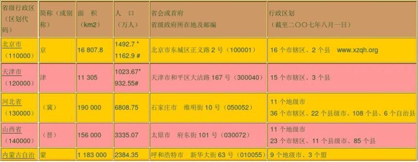 中国有多少个多少省(区、市)地级市(盟)、县(县