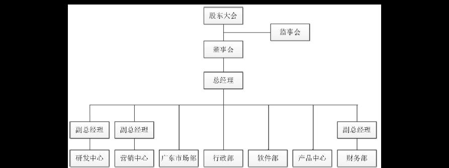 2016年物联网企业组织架构和部门职能图片