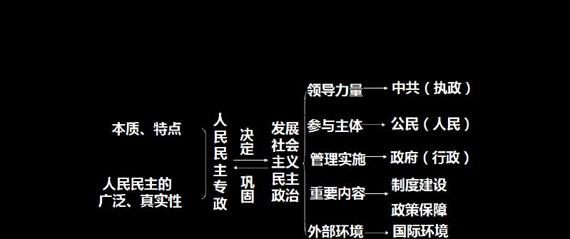 人教高一政治必修二第三单元思维导图
