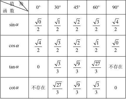 特殊角的三角函数值表_三角函数特殊角值表_word文档在线阅读与下载_文档网