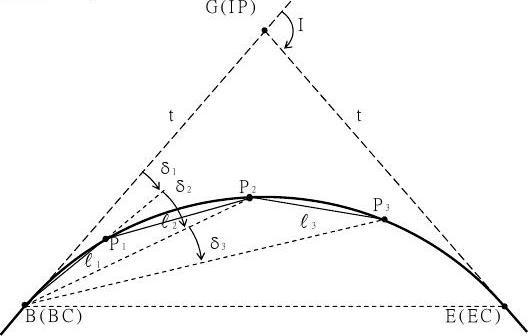 偏角法之计算步骤以例题说明如下