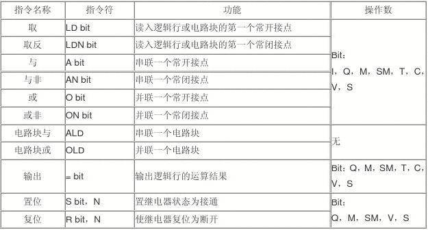 西门子S7-200 PLC指令学习
