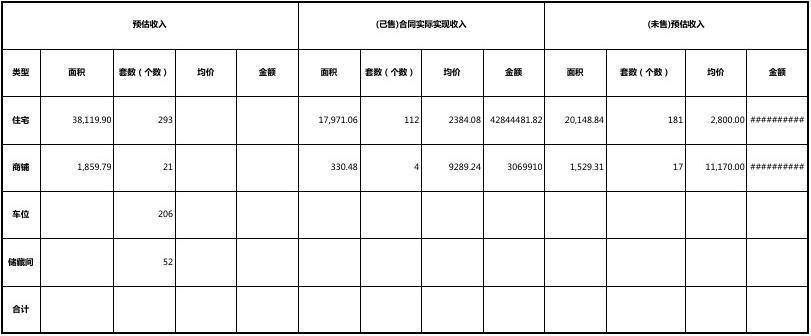 酒店管理分析项目开发模板成本明细开发表(收入)成都室内装修哪里学图片