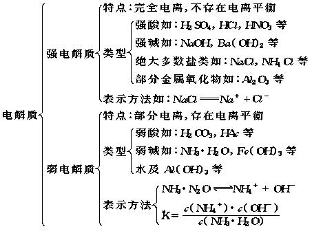 为题化学电离平衡梦想高中追求高二的作文图片